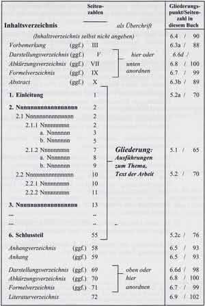 Vorlage 3-Muster Inhaltsverzeichnis klein