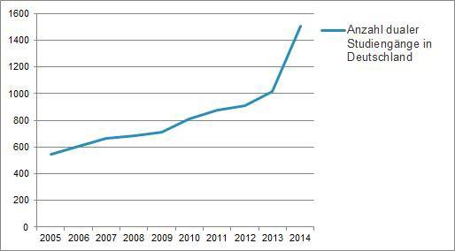 Anzahl der dualen Studiengänge in Deutschland