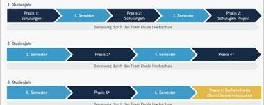 Duales Studium Daimer - Ablaufplan technische Studiengänge