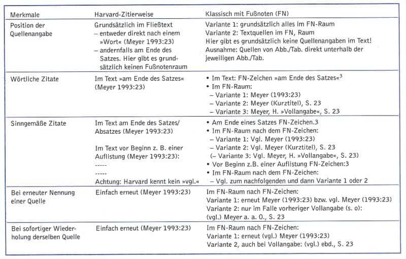 Vergleich Harvard Zitierweise