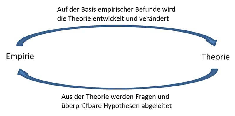Empirische Forschung Aufgaben Ziele