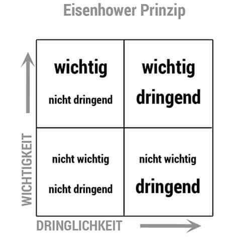 Lernplan erstellen mit Eisenhower Prinzip