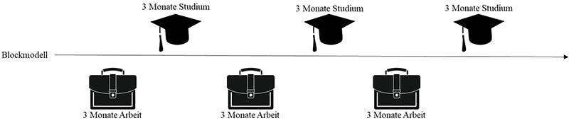 Berufsbegleitendes Studium Blockmodell