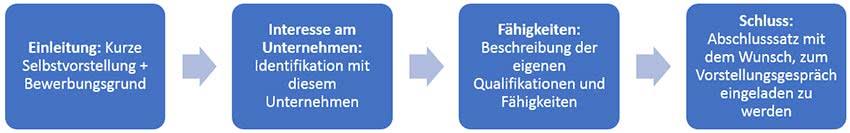 Motivationsschreiben-Bewerbung-Schritte
