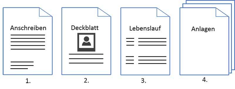 Bewerbungsunterlagen Reihenfolge