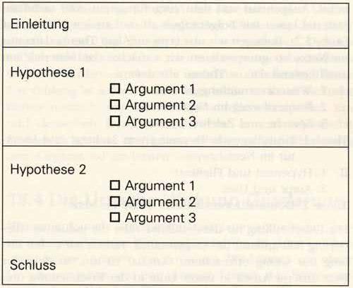 Aufbau Bachelorarbeit deduktive Abfolge