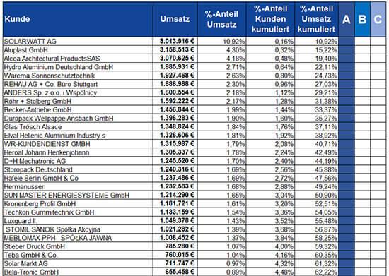 ABC-Analyse Beispiel Tabelle Vorschau