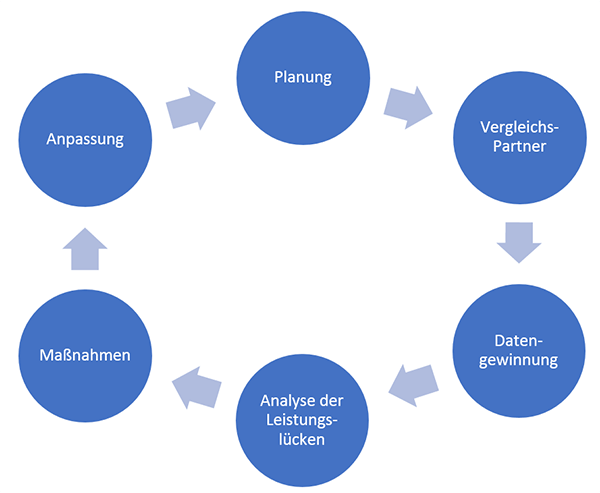 Benchmarking Anleitung
