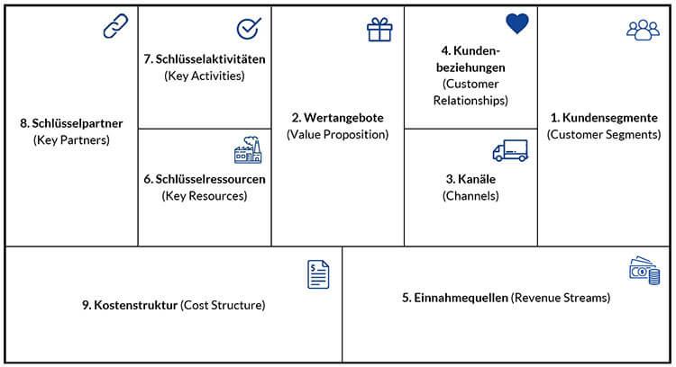 Business Model Canvas Felder