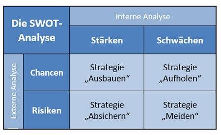 Matrix SWOT-Analyse