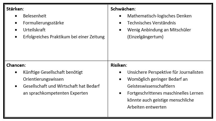 SWOT-Analyse Beispiel