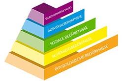 Methoden Konzepte Bedürfnispyramide