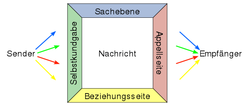 Vier-Ohren-Modell Beispiel
