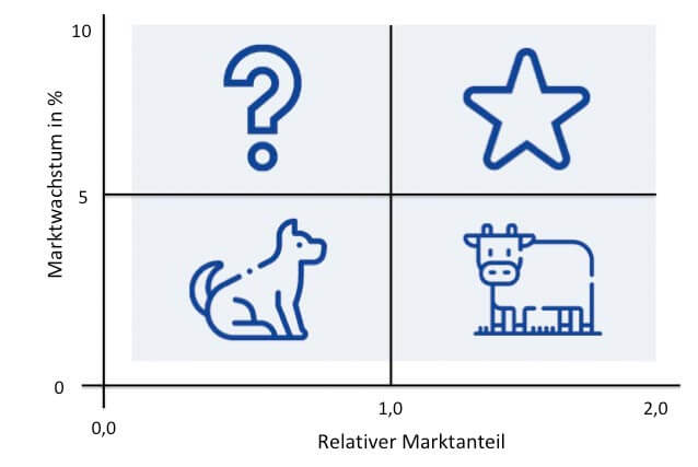 Portfolioanalyse BCG-Matrix