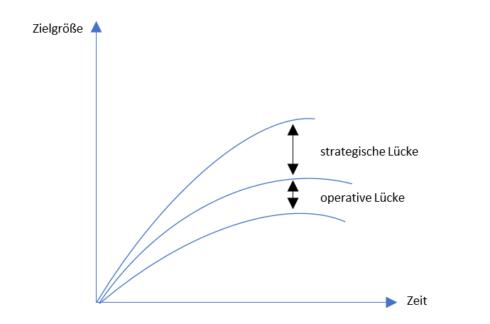 GAP-Analyse Grafik