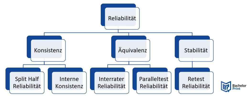 Reliabilität Reliabilitätstypen
